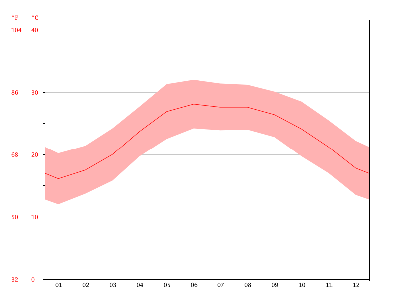 average monthly temperature in Mai Chau Graph